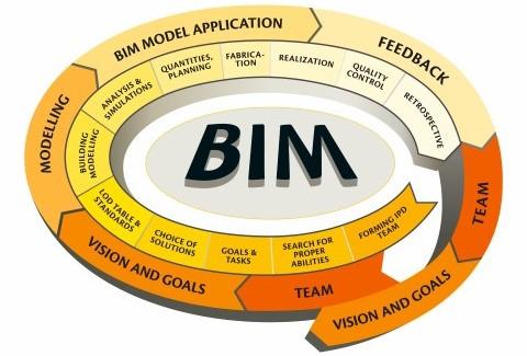 BIM process scheme | AGACAD