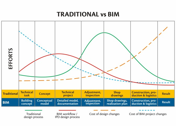 BIM benefit - BIM workflow vs traditional | AGACAD