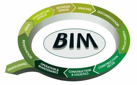 BIM project life cycle scheme | AGACAD