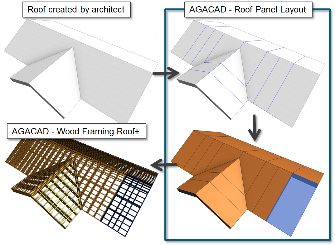 workflow for using AGACAD Roof Framing software to split a roof into panels for framing in Autodesk Revit