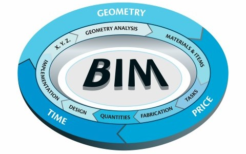 What is BIM | BIM scheme | AGACAD