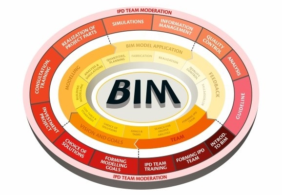 BIM Services: BIM solutions, training, project modeling & management | AGACAD
